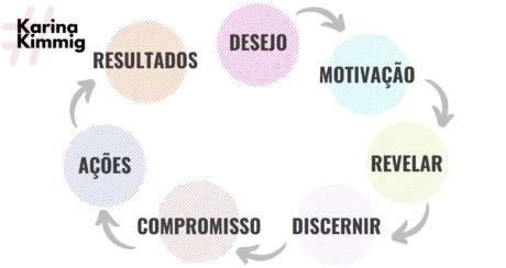 7 Etapas do Ciclo de uma Sessão